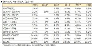 1か月のアフィリエイト収入の生データ
