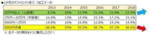 1か月のアフィリエイト収入の加工データ