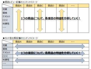 商品レビュー記事とカット型比較記事の関係図